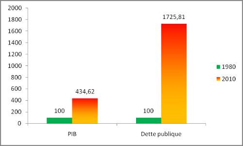 Le PIB et la dette publique en France 1980-2010